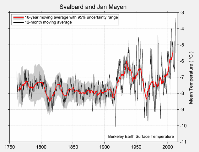 svalbard-and-jan-mayen-TAVG-Trend.png