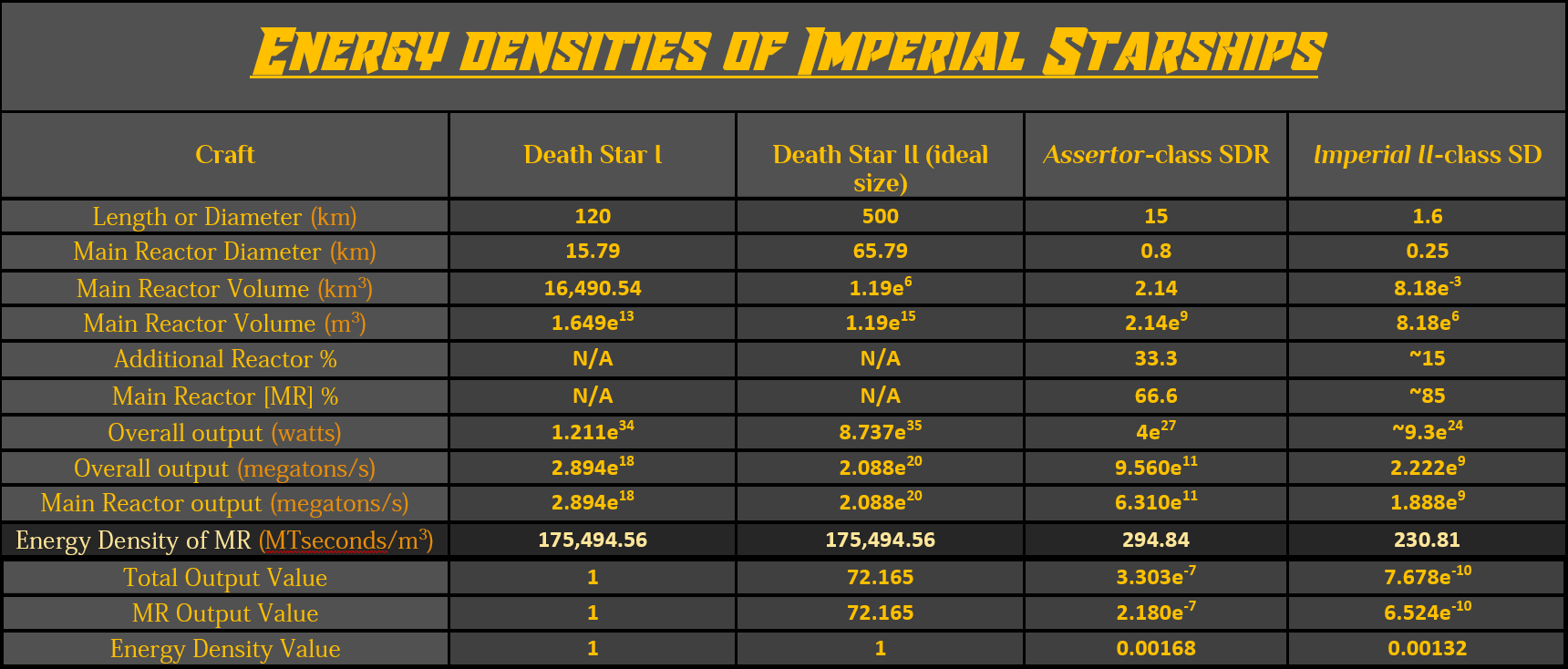 Energy Densities of Imperial Starships fixed.png