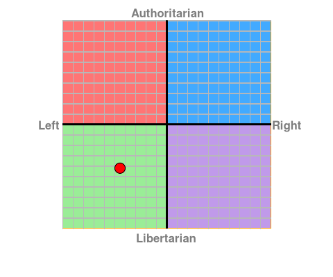 My Political Compass.png