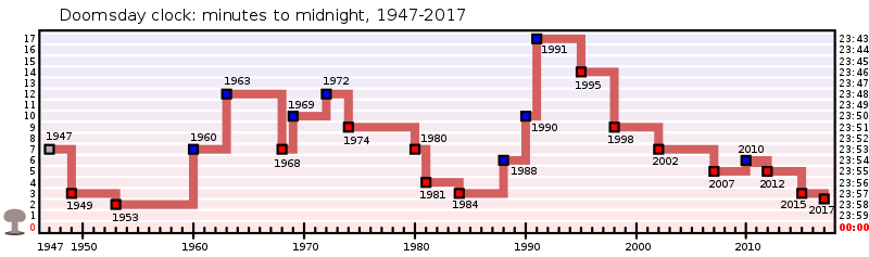 800px-Doomsday_Clock_graph.svg.png